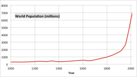 World Population estimates from 1000 AD to 2011. Data fromWikipedia