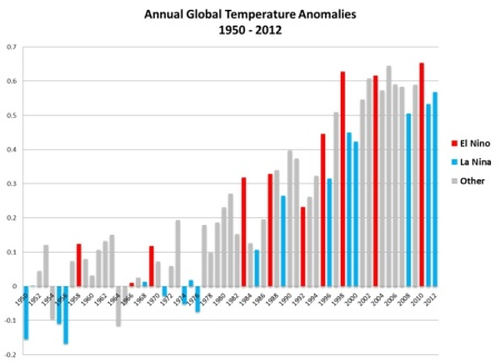 Annual Global Temperature anomalies compared with 1950 to 1980 base line. The data are colour coded with red indicating an El nino event. We can characterise these events, but we can't predict them.