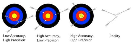 A target based visual metaphor for accuracy and precision. Accuracy is about 'arrows' being centred on the target - the true answer. Precision is about arrows being close to each other. However in reality one never knows what the target is or whether one has hit it - this is where the concept of uncertainty helps.