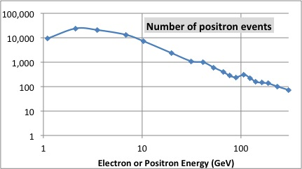 Figure 1: Graph of the number of positron events observed as a function of energy in billions of electron volts (GeV). Notice that there only roughly 100 events in teh highest energy category.