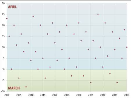 The Date of Easter for years from 2000 to 2050. The vertical axis shows a ranking where positive numbers represent the date in April, and zero and negative numbers represent dates in March according to the formula date = 31 + ranking. Notice the near - but not perfect - regularity of the pattern. The data is shown in a table.