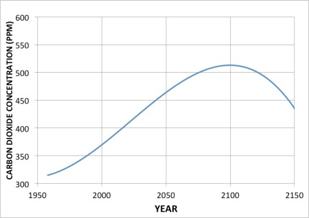 The Keeling Curve using data up to 2150. Back in 2013 no one would have imagined that we could make it peak at only 512 ppm.