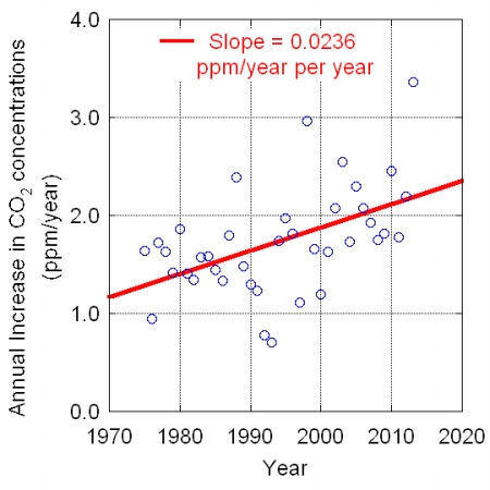 The annual increase in annually averaged CO2 concentration. Back in eth 1970s the annual incerase were just over 1 ppm per year. Now they are 2 ppm per year and above. The rate of increase is around 0.23 ppm per year per decade.
