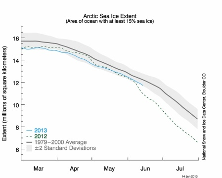 Arctic Sea Ice Cover up to 14th June 2013