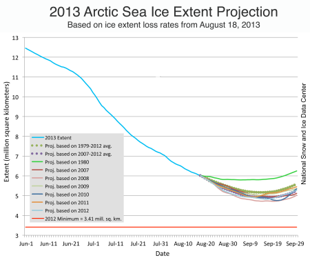 Graph from the US National Snow and Ice Data Centre showing the extent of Arctic Sea Ice at the end of August 2013.