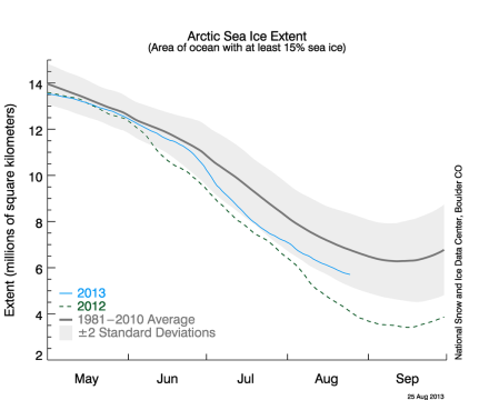 Arctic Sea Ice End of August 2013