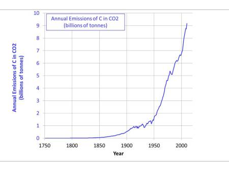 Annual human emissions of carbon (mainly in carbon dioxide) versus year of emission. Notice the nature of the catastrophic events which cause a deviation from the rising trend.