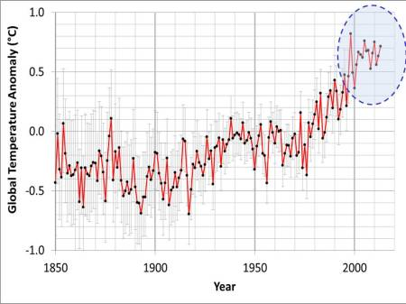 The 'anomaly' of the air temperature above the land surfaces of the Earth. The area highlighted at the top right shows temperature estimates in recent years. The 'zero' corresponds to the average value between 1961 and 1990.