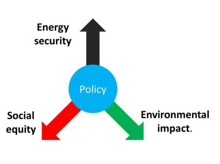 Our energy trilemma is that Energy policy needs to balance three goals that defy simple solutions.