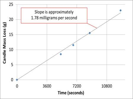 Graph showing the mass loss of candle (in grams) versus time (in seconds). The vertical grid-lines are every 3600 seconds - or one hour. Teh best-fit to the rate of mass loss is 1.78 milligrams of wax per second.
