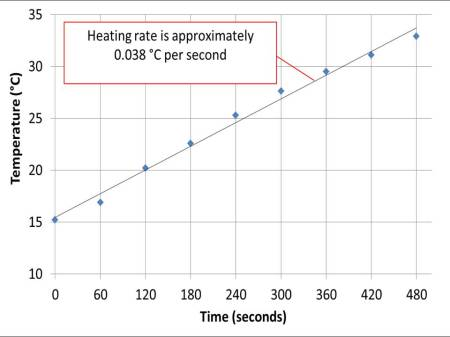 Graph showing the temperature versus time of 250g of water in a 107 g aluminium container  of candle (in grams) versus time (in seconds). The vertical grid-lines are every 60 seconds - or one minute. The best-fit to the rate of temperature rise is 0.038 °C  per second.