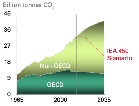 BP's Projection of the CO2 Emissions out to 2035. We can take this is a graph showing what will happen if we just let things continue as they are. Graph extracted from the BP Energy Outlook 2035: see text for link details.