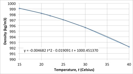 The density of water plotted as a function of temperature and fitted with a quadratic polynomial.