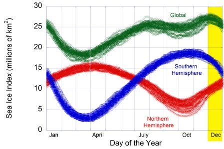 Data from US NSIDC showing the northern hemisphere, southern hemisphere and global sea ice extent plotted versus the day of the year. The d