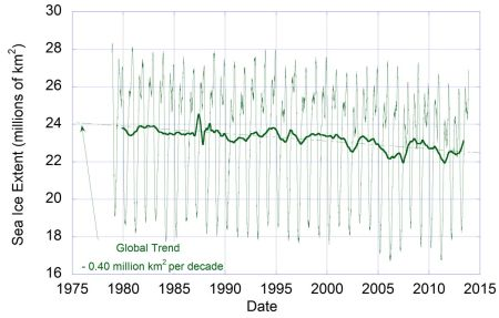 Data from US NSIDC showing global sea ice extent versus year. The trend is clearly downward by the difference between the two trends in the previous graphs.