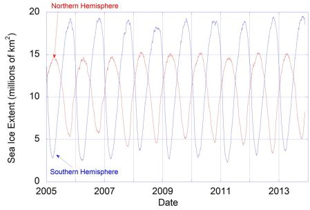 Data from the US NSIDC showing Northern and Southern Hemisphere Sea Ice Extent since 2005.
