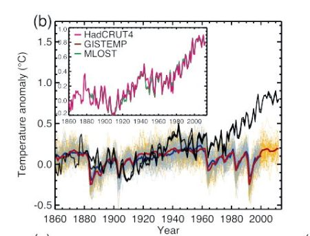 Figure 10.1 (b) from the IPCC 5th Assessment Report shows the results of climate calculations ignoring the effect of human-induced climate forcing due mainly to carbon dioxide.