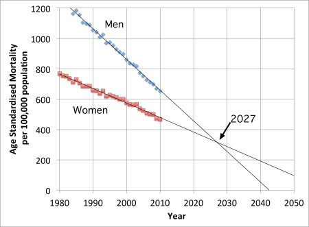 Age Standardised UK Mortality by sex