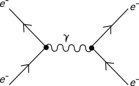 A Feynman Diagram such as the one shown above is a succinct way of summarising a mathematical calculation. However, even though it looks like 'cartoon' representation of the physics, it does not describe the physical process.