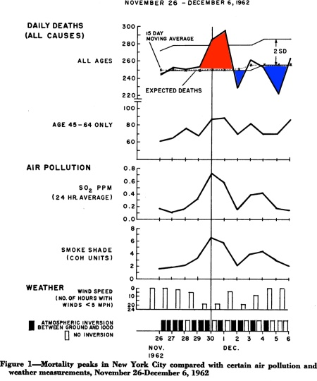 Complicated graphic showing the correlation between 'excess mortality' and a pollution event in New York in 1962. The excess mortality is shaded in red and reduced mortality in following days is shaded in blue. Click for larger image - see text for details.