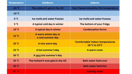 Table describing how various temperatures 'feel'. Click for a larger version.