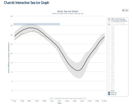 Chart showing the average amount of sea ice (black line) versus the month of the year. The grey region shows the typical variability and the  green line shows this years data: what will be the value in September 2014? It's impossible to say.