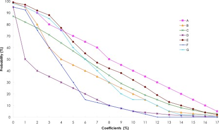 The graph as the top of the page was compiled from the responses of 7 experts. These graphs show the cumulative probabilities ascribed to a particular sensitivity coefficient by the each of the 7 experts.
