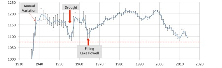 Graphing the elevation above sea level (in feet) of the surface of Lake Mead. The 'error bars' shows the annual variation. WHen the level reach 1075 feet, water withdrawals will be automatically scaled back.