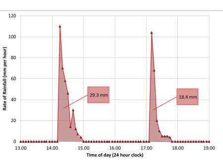 The rate of rainfall at NPL Teddington on 14th August 2014. The rainfall rate initially exceed 100 mm per hour. The first event resulted in 28 mm of rain and the second 18 mm of rain.