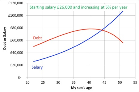 Simplified projection for how my son's salary might change through the years - and how his debt would change until it is written off after 30 years.