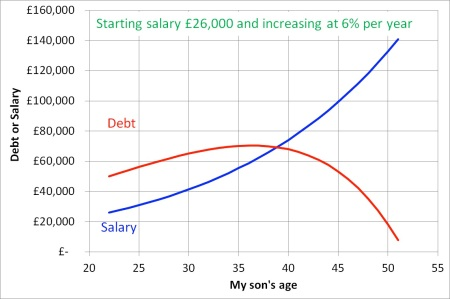 Simplified - and highly optimistic - projection for how my son's salary might change through the years - and how his debt would change until it is written off after 30 years. Note the debt is paid off after 30 years.