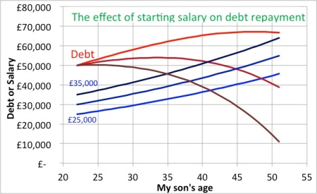 The effect of starting salary on debt repayment. This assumes that my son's income rises at the same inflation-adjusted rate that my income rose. If his starting salary is £25,000, then the debt is never repaid. If the starting salary is £35,000 then the debt is nearly repaid.