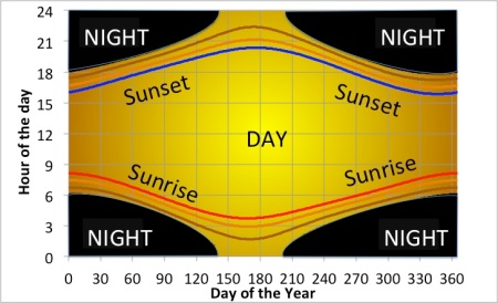 Graph showing the time of sunrise (red line) and sunset (blue line) for each day of the year. Also shown are times of 'civil'. 'nautical' and 'astronomical' twilight.