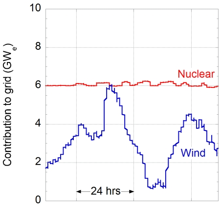 Graph showing the electricity generated by nuclear and wind power (in gigawatts) every 5 minutes for the months of September and October 2014. The grey area shows the period when wind power exceeded nuclear power.
