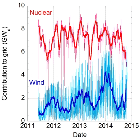 Monthly averages of electricity produced by Wind and Nuclear since May 2011. Also shown in grey are the data (more than 300,000 of them!) taken every 5 minutes. It is clear that the fluctuations in wind power are large - and getting ever larger. (Click Graph to enlarge)