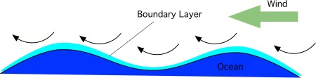 The situation at the ocean surface. There is a thin boundary layer just a few millimetres in extent, in which the amount of water vapour is almost in balance with the rate of evaporation from the liquid surface.