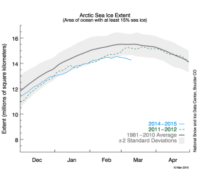 The extent of arctic sea-ice (in millions of kilometres squared) in recent months. The figure is downloaded for the US National Snow and Ice Data Centre .It looks like this year's maximum could cover less than ever before - a minimum maximum.