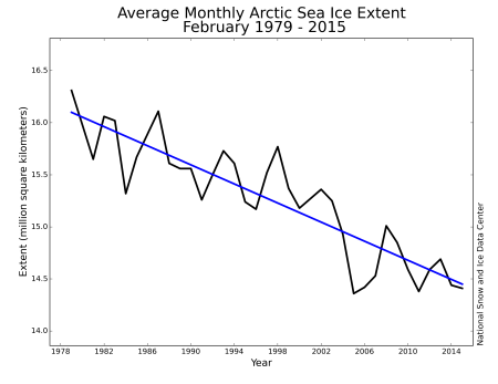 Graph showing the February monthly average of Arctic Sea-Ice Extent since 1979.