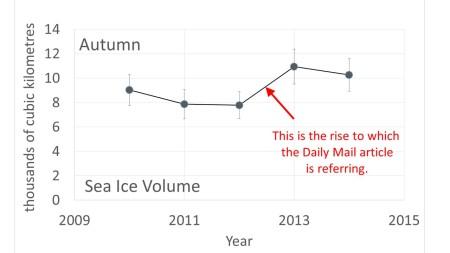 Arctic Sea Ice Volume