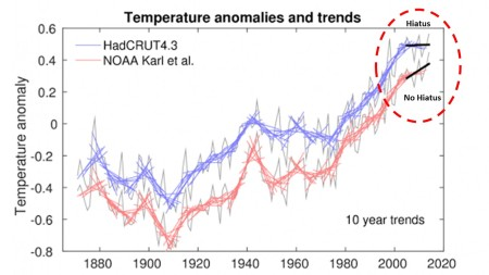 Comparison of 10 year trends (upper graph) and 30-year trends (lower graph) of two estimates of global mean surface air temperature.