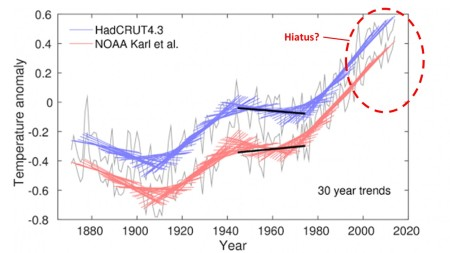 NOAA 30 year trends