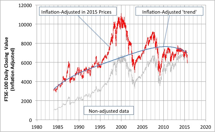 ftse100-1984-to-2015-daily-inflation-adj