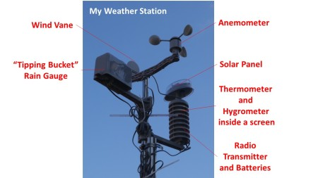 Photo of my weather station with the various parts labelled