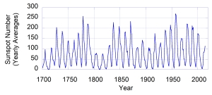 The average number of sunspots visible on the Sun each year since 1700.