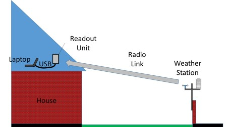 Schematic diagram of the way the weather station links to a laptop , and via that, to the web.