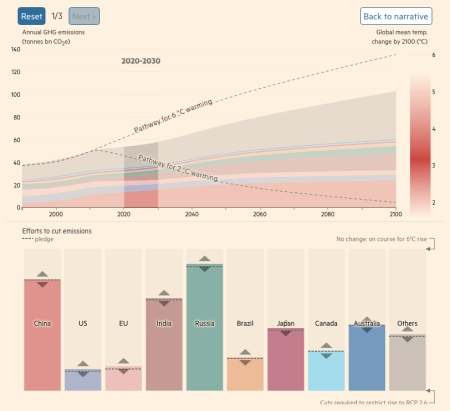 FT Calculator for Greenhouse Gas emissions required to achieve various degrees of global warming.