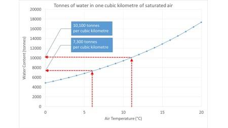 Humidity versus Temperature