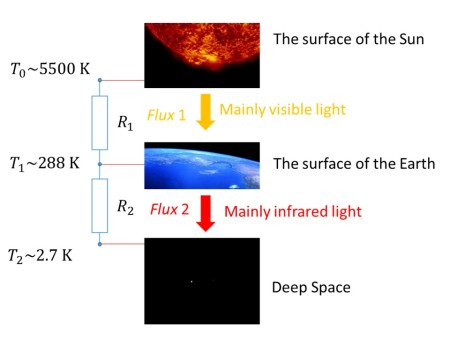 An electrical analogy to the flux of energy from the surface of the Sun energy as it reaches and then leaves the Earth's surface on its journey into deep space. If these fluxes are not equal then the Earth's surface temperature will change.
