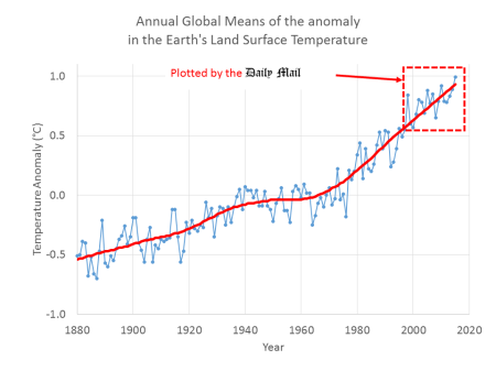 The anomaly in the Earth's temperature based only on thermometers in meteorological stations and excluding the oceans which cover about 70% of the Earth's surface. The Daily Mail only draw your attention to a small fraction of the data - and they include monthly fluctuations which disguise the clear warming trend.