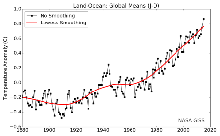 The estimated change in the temperature of the air above the oceans and the land. The red line shows a smoothed version of the annual data with a 20-year window to reflect changes in climate rather than the internal fluctuations of the Earth's complex weather systems. Source: NASA-GISS: see article for details